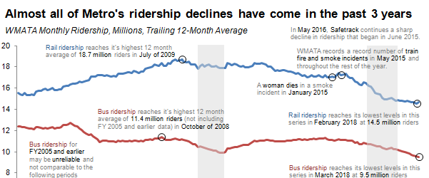 Change in Metro Ridership over Time